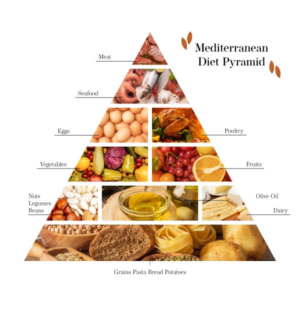Nutrition Diet Pyramid